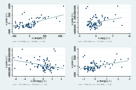Linear regression and influence | Stata
