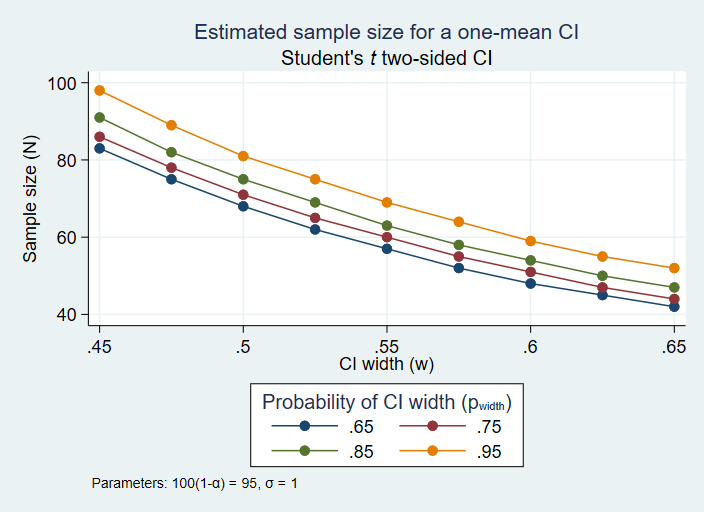 Sample size calculation in stata forex free forex robot etoro