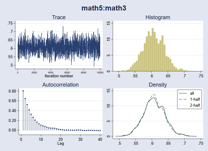 Bayesian regression models using the bayes prefix | Stata