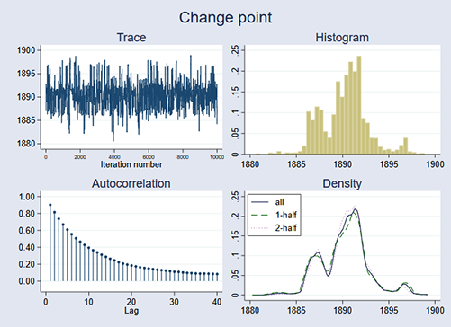 Bayesian analysis | Stata