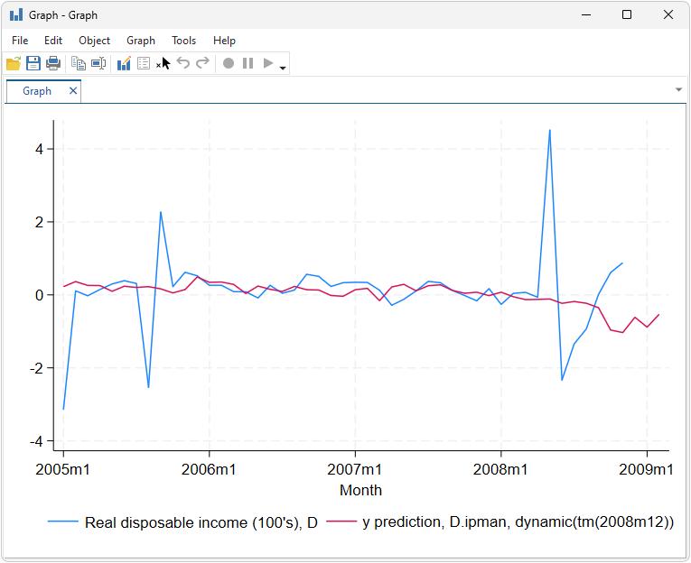 Dynamic-factor models | Stata