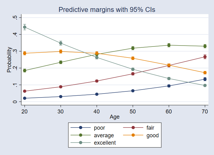 Marginal analysis with multiple outcomes   Stata