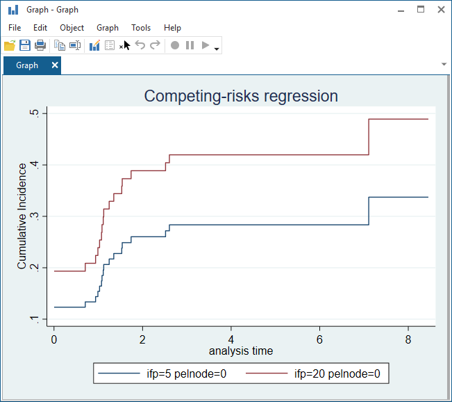 Competing-risks regression | Stata