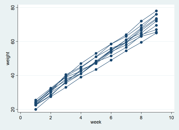 Linear multilevel models   Stata