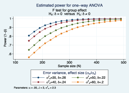 Stata News | New power and sample size for ANOVA
