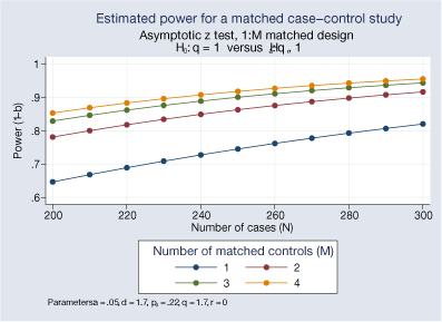 matched case control study stata Improving statistical analysis of matched case–control  we sought to ascertain whether matched case–control studies published in the nursing literature.