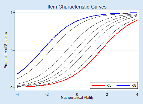 Statistical Analyses using Stata