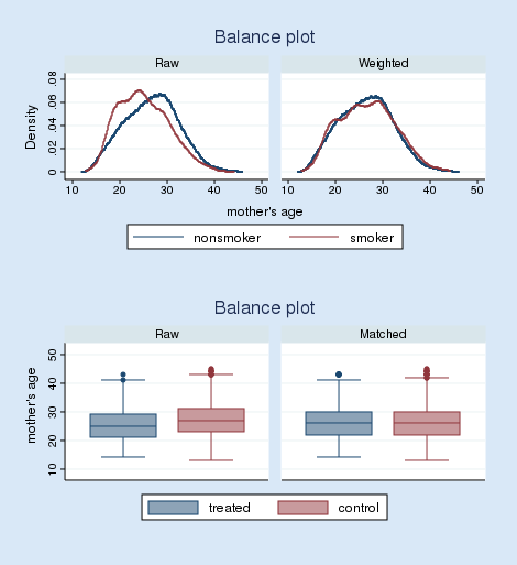 Balance analysis for treatment effects | Stata 14