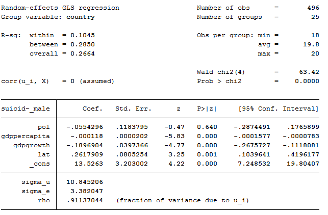 stata output Reading and using stata output this handout is designed to explain the stata readout you get when doing regression if you need help getting data into stata or doing basic operations, see the earlier stata handout.