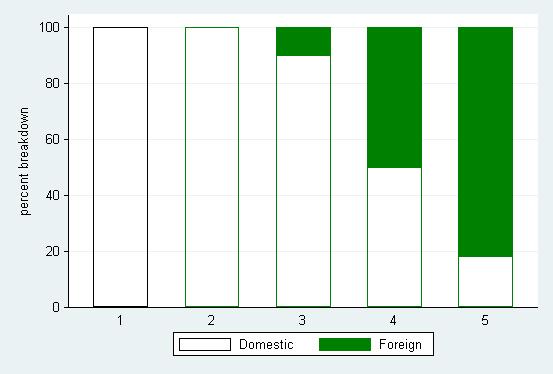 stata faq creating percent summary variables