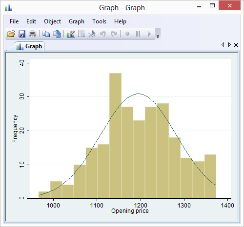 Histogram Of Continuous Variable With Frequencies And