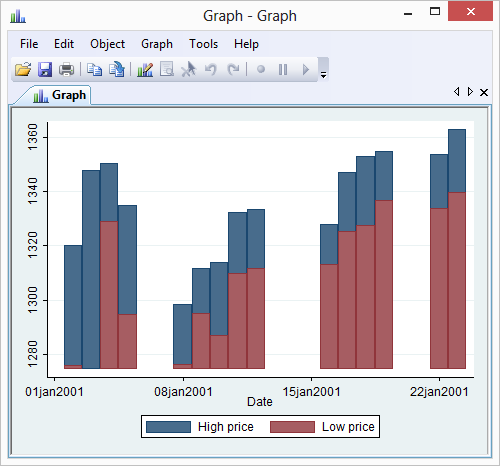 What types of data can be displayed using a bar chart?