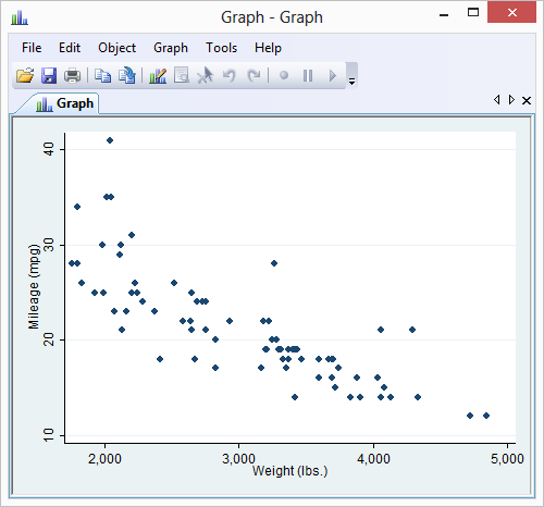 scatter plot project Scatter plot: graph ordered pairs and customize the graph title and axis labels points are connected from left to right, rather than being connected in the order they are entered.