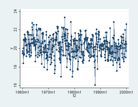time series line graph. Twoway time-series line plot