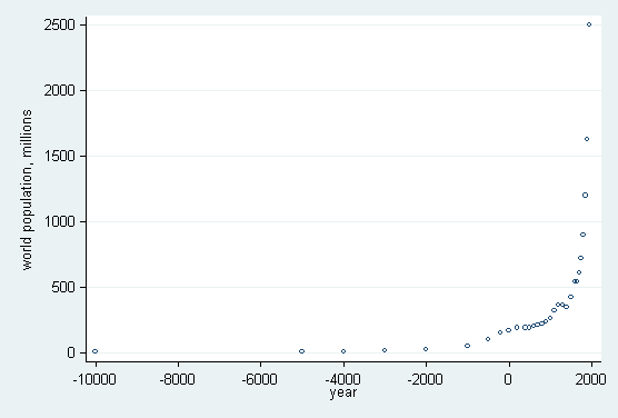 Stata | FAQ: Showing scale breaks on graphs